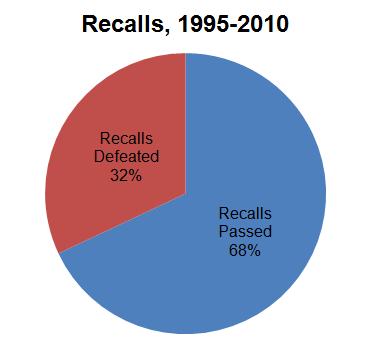 Recalls, 1995-2010