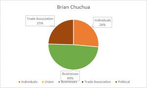 brianchuchuachart