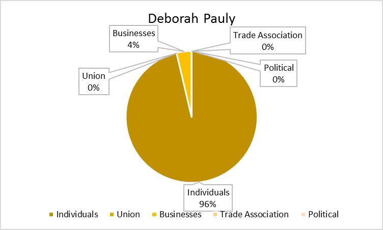 Deborah_Pauly_Chart