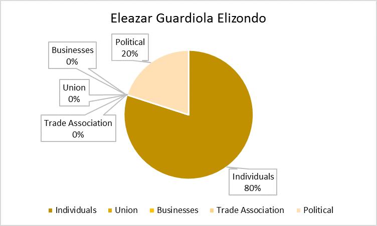 Eleazar_Elizondo_Chart