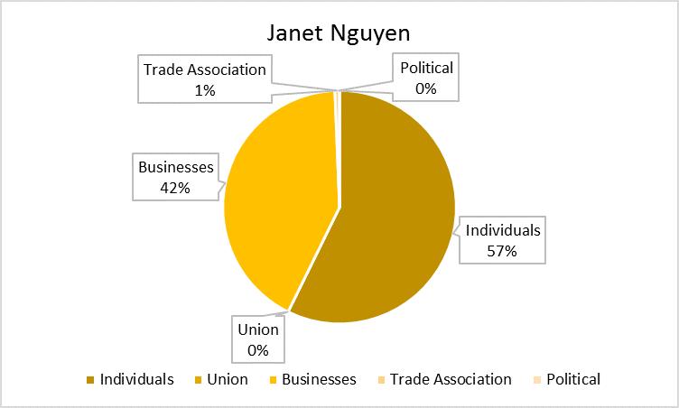 Janet_Nguyen_Chart