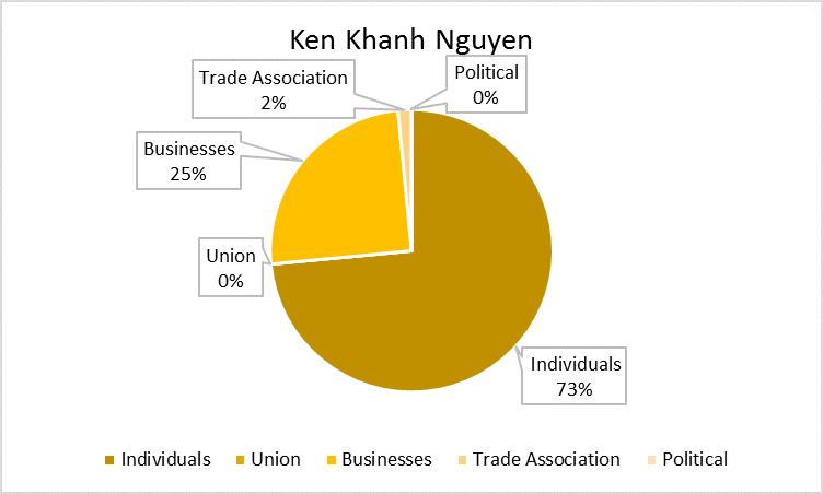 Ken_Nguyen_Chart