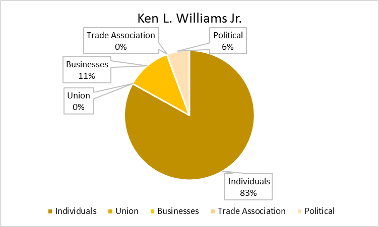 Ken_Williams_Chart