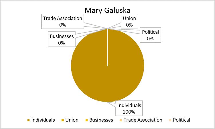 Mary_Galuska_Chart
