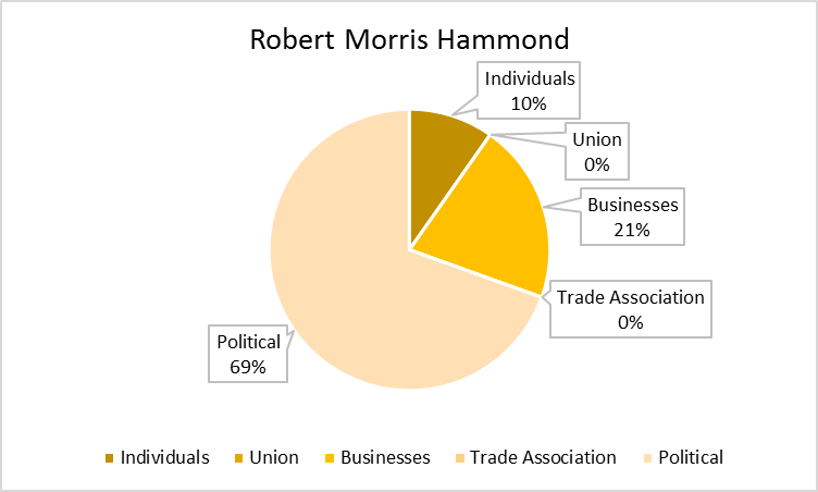 Robert_Hammond_Chart